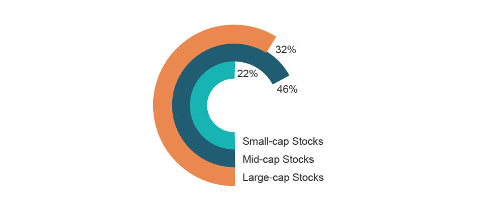 Stock coverage (by market cap)