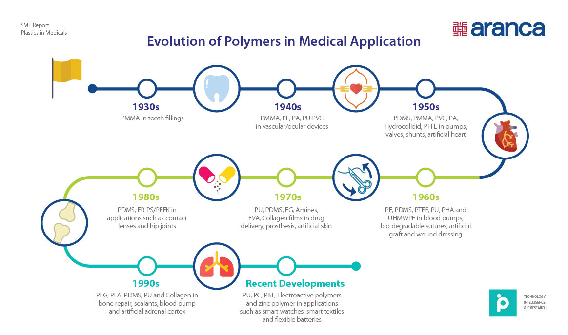 Evolution of Polymers in Medical Applications