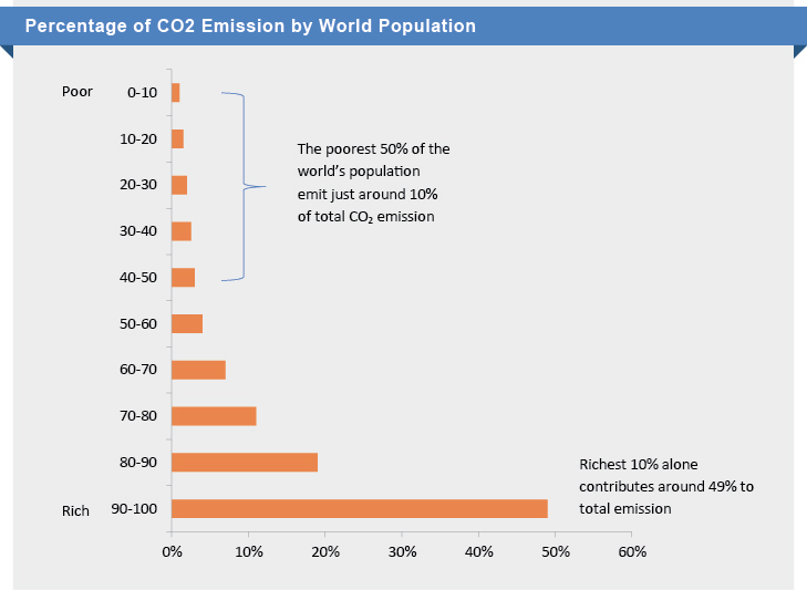 % of CO2 Emmision - World