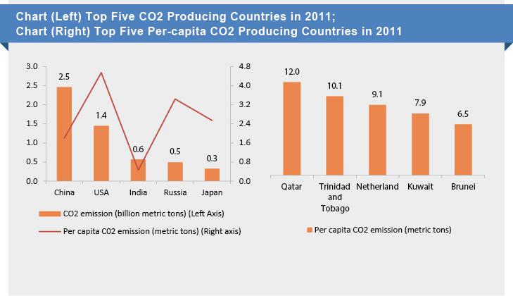 CO2 Emmision in 2011